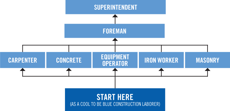 Cool To Be Blue Career Path